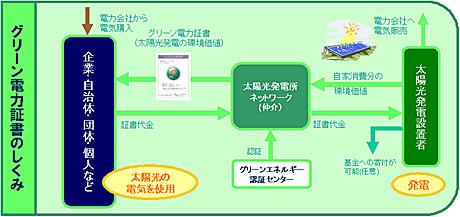 PV-Netのグリーン電力証書の仕組み